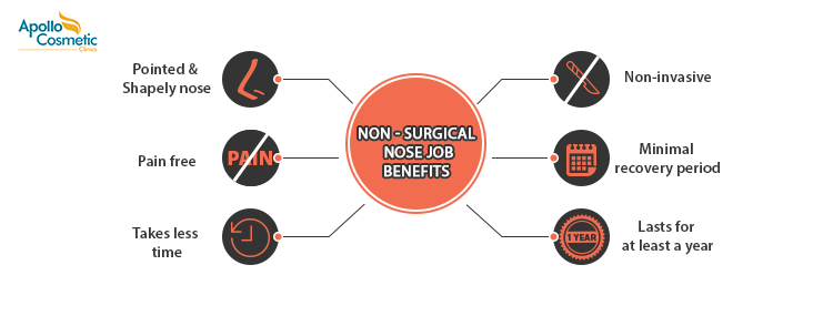 Non-surgical Nose Job: What is it and where can you get one?