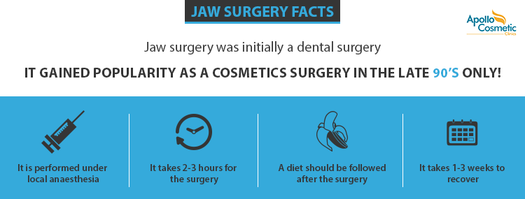 What is corrective jaw surgery?