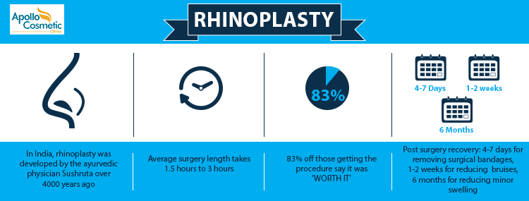Non Surgical Rhinoplasty Post surgery Steps.