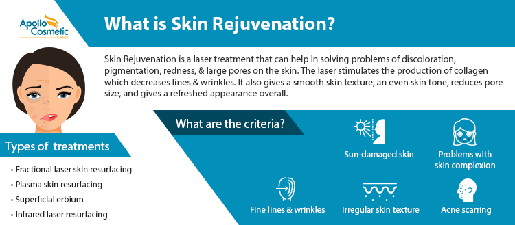 what is skin rejuvenation and Types?
